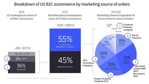 B2C-channels-driving-sales.png
