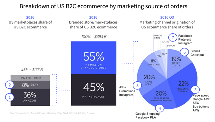 bigcommerce-townhall-b2c-ecommerce-by-marketplace-700.png