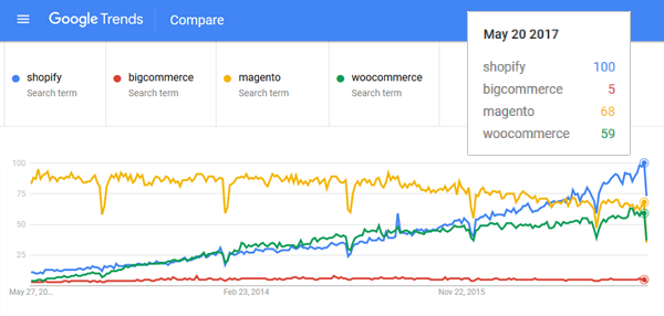 google-trends-interest-in-shopify-bigcommerce-woocommerce-magento.png