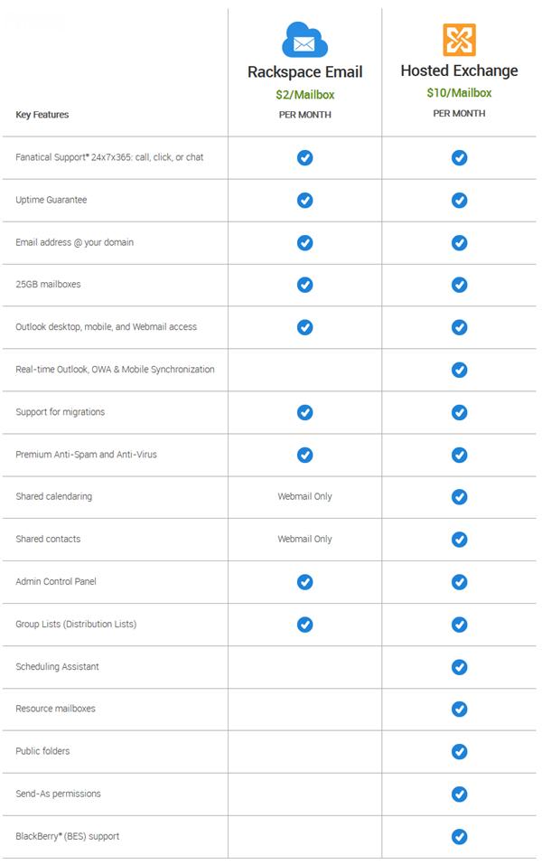 Rackspace Email vs  Microsoft Exchange – Help & Resource Center