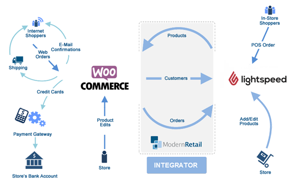 Lightspeed WooCommerce Integration with Gift Cards – Help & Resource ...