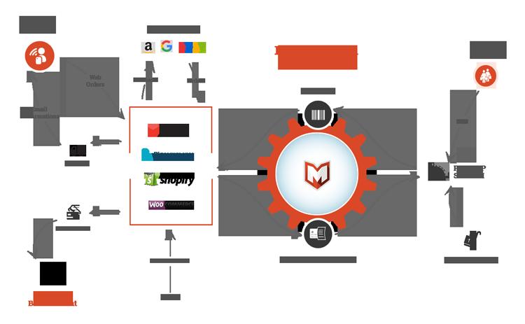 Integration API Overview – Help & Resource Center