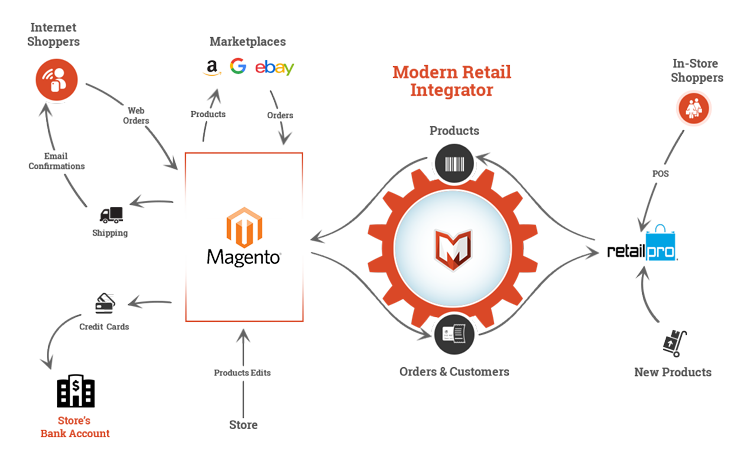 Retail Pro Magento 2 Integration – Help & Resource Center